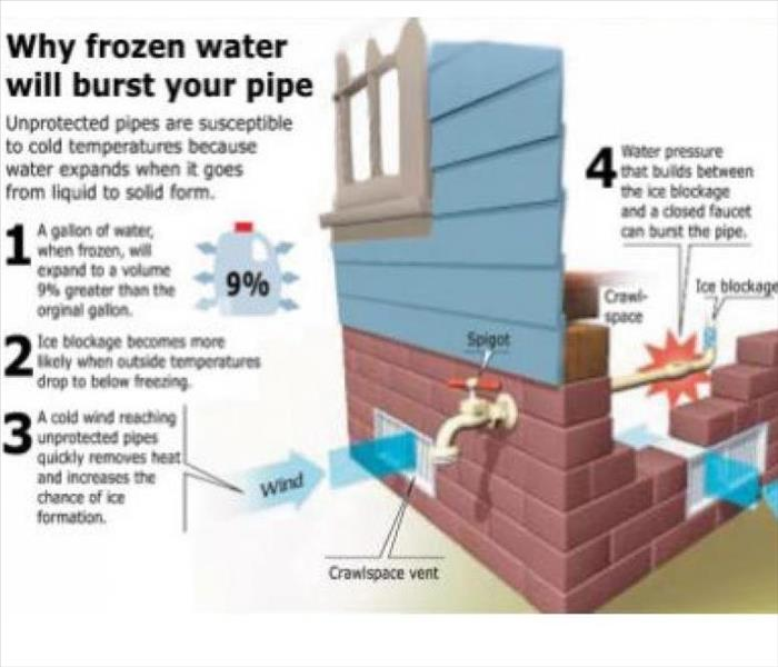 Water Damage Beware of Frozen Pipes This Winter